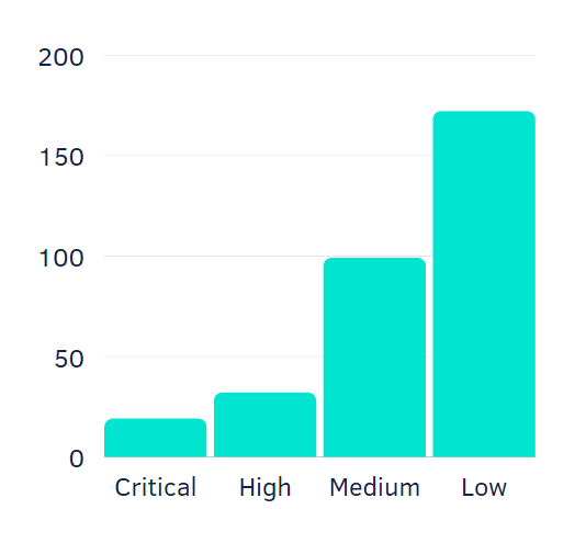 Number of security bugs by risk level