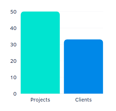 Service delivery across projects & clients